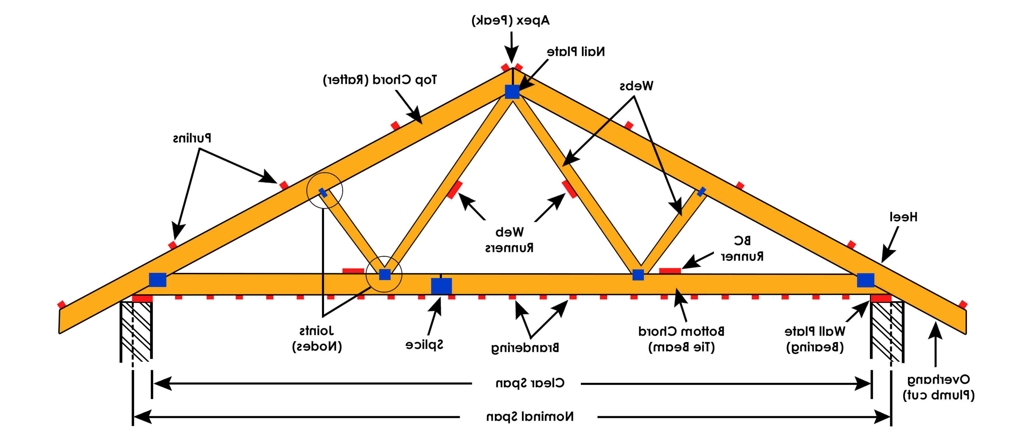 Roof Truss For Sale In Uk 66 Second Hand Roof Truss