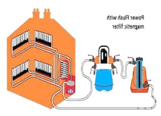 central heating power flush for sale